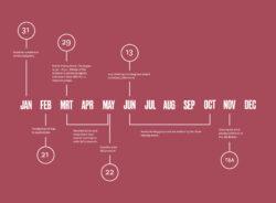 Bad Timeline Update3